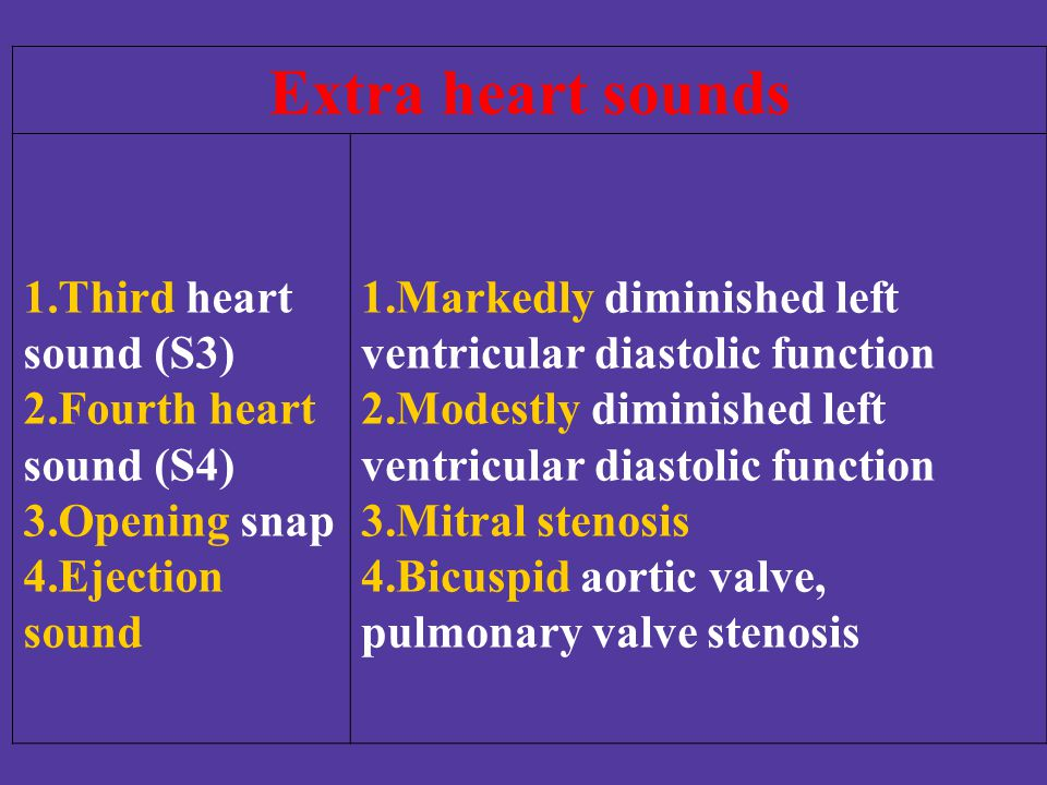 Extra heart sounds Third heart sound (S3) Fourth heart sound (S4)