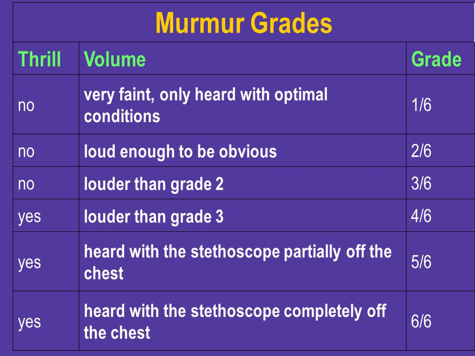 Murmur Grades Thrill Volume Grade no