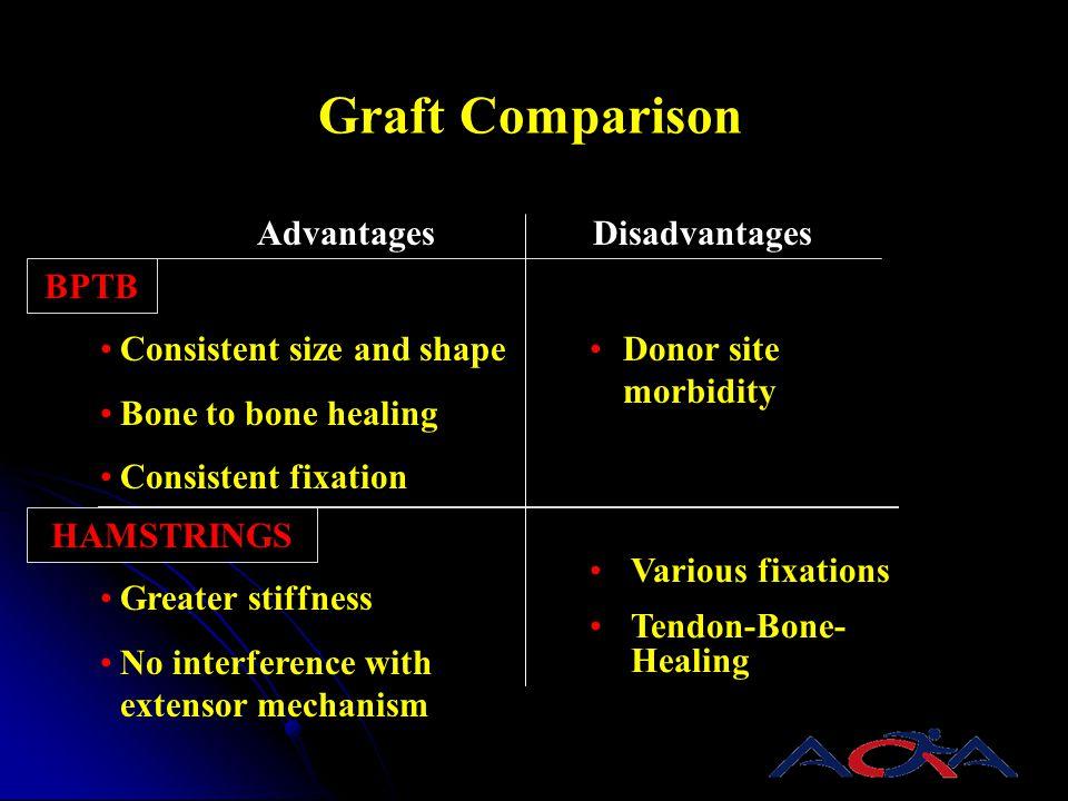 Graft Comparison Advantages Disadvantages BPTB