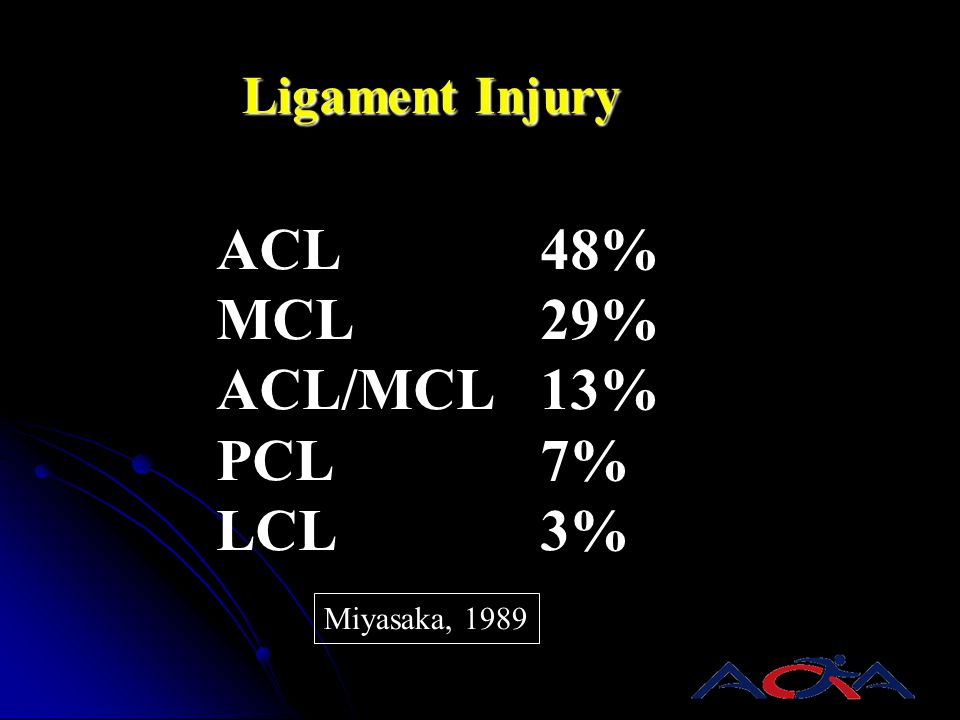 ACL 48% MCL 29% ACL/MCL 13% PCL 7% LCL 3% Ligament Injury
