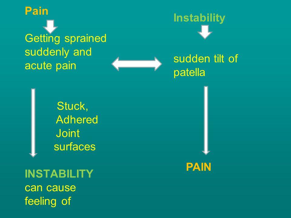 Instability sudden tilt of patella. PAIN.