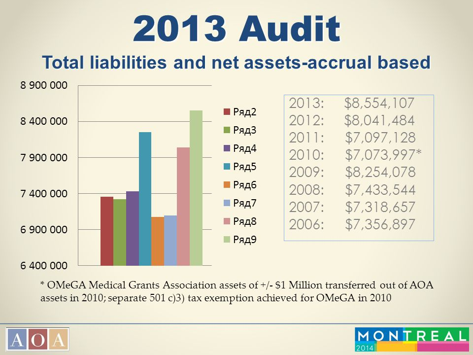 2013 Audit Total liabilities and net assets-accrual based