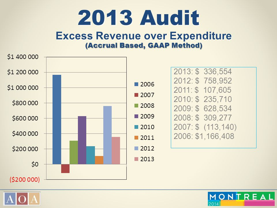 2013 Audit Excess Revenue over Expenditure (Accrual Based, GAAP Method)