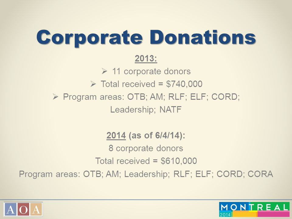 Corporate Donations 2013: 11 corporate donors