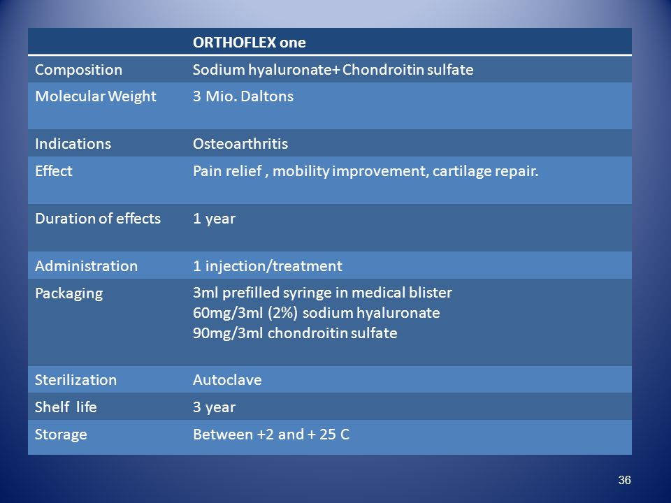 ORTHOFLEX one Composition. Sodium hyaluronate+ Chondroitin sulfate. Molecular Weight. 3 Mio. Daltons.
