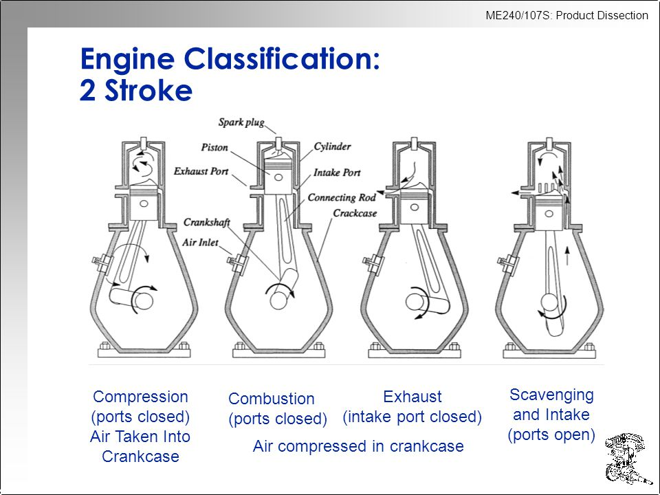 Engine Classification: 2 Stroke