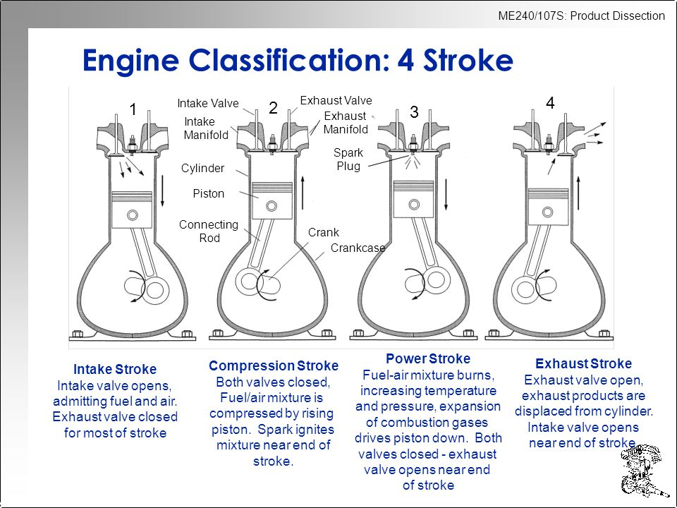 Engine Classification: 4 Stroke