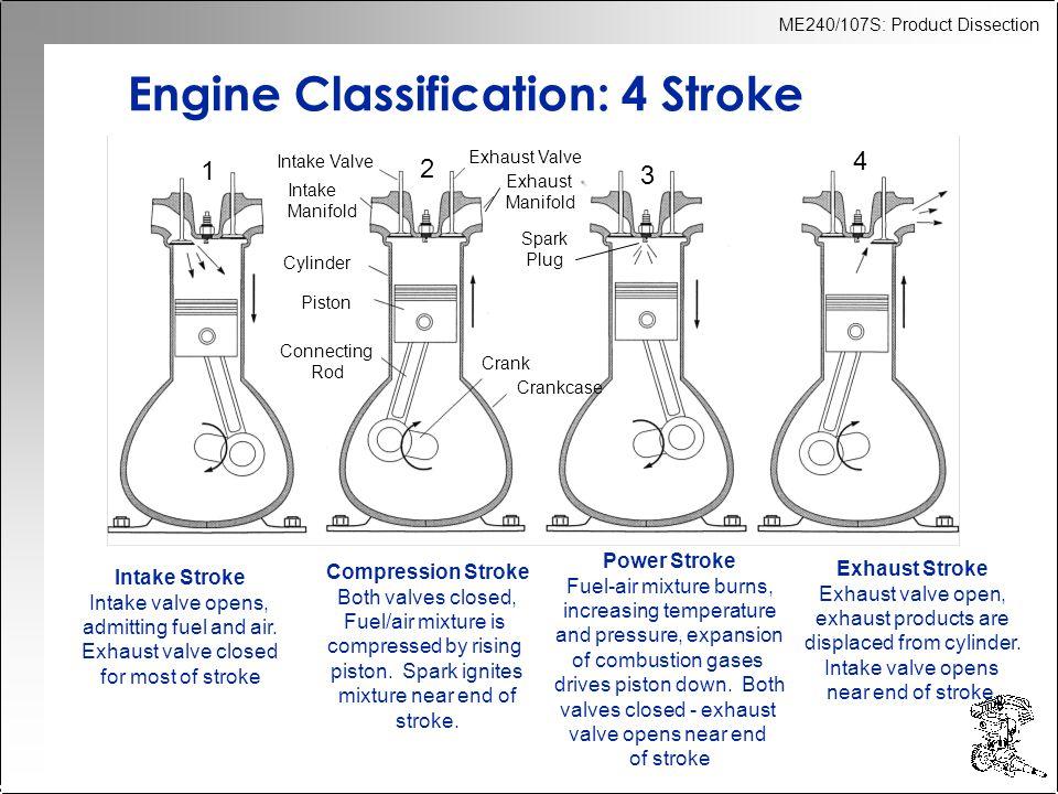 Engine Classification: 4 Stroke