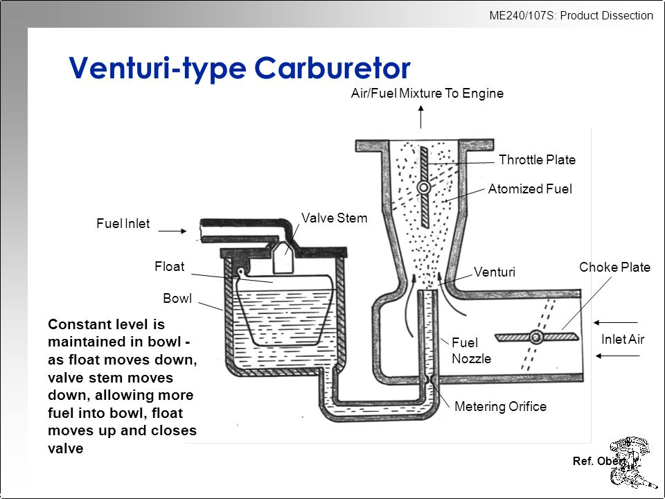 Venturi-type Carburetor