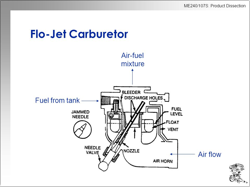 Flo-Jet Carburetor Air-fuel mixture Fuel from tank Air flow