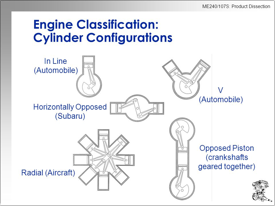 Engine Classification: Cylinder Configurations