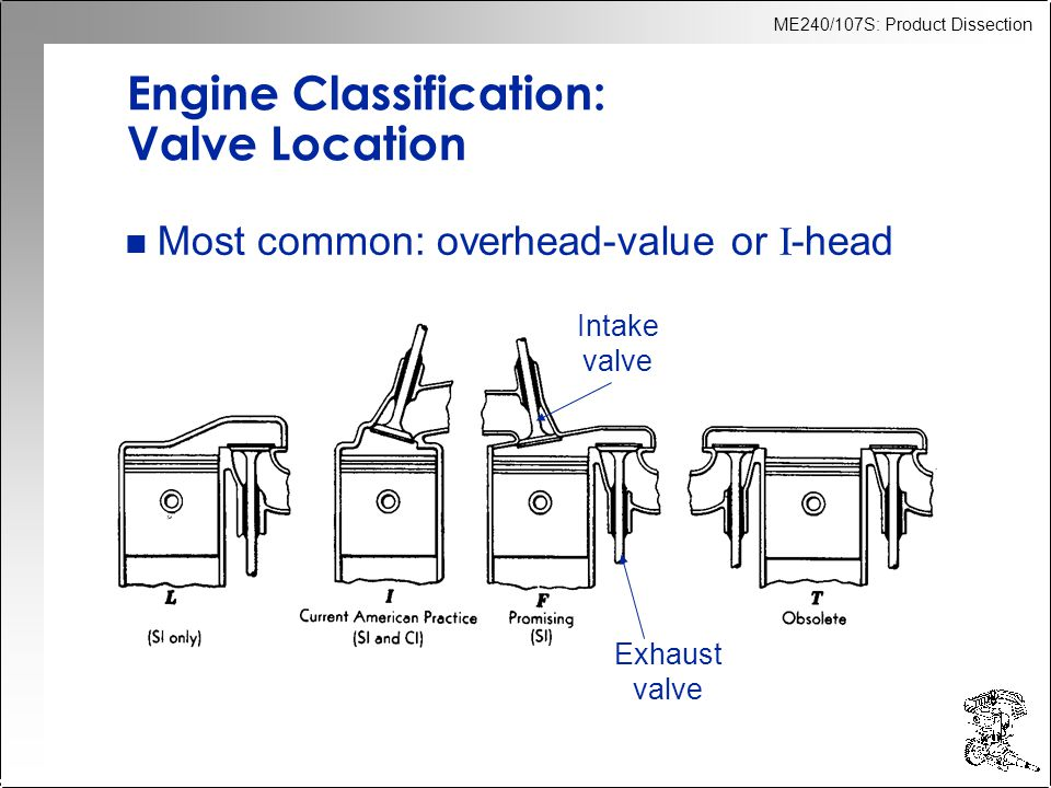 Engine Classification: Valve Location