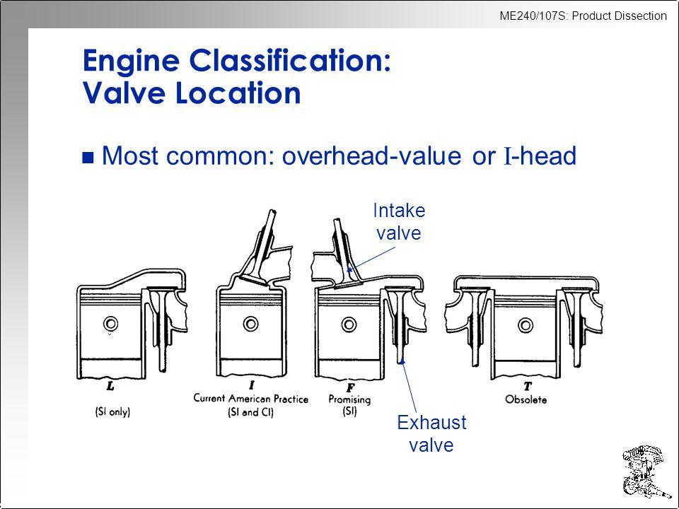 Engine Classification: Valve Location