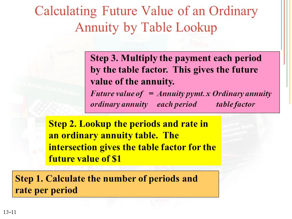 Calculating Future Value of an Ordinary Annuity by Table Lookup