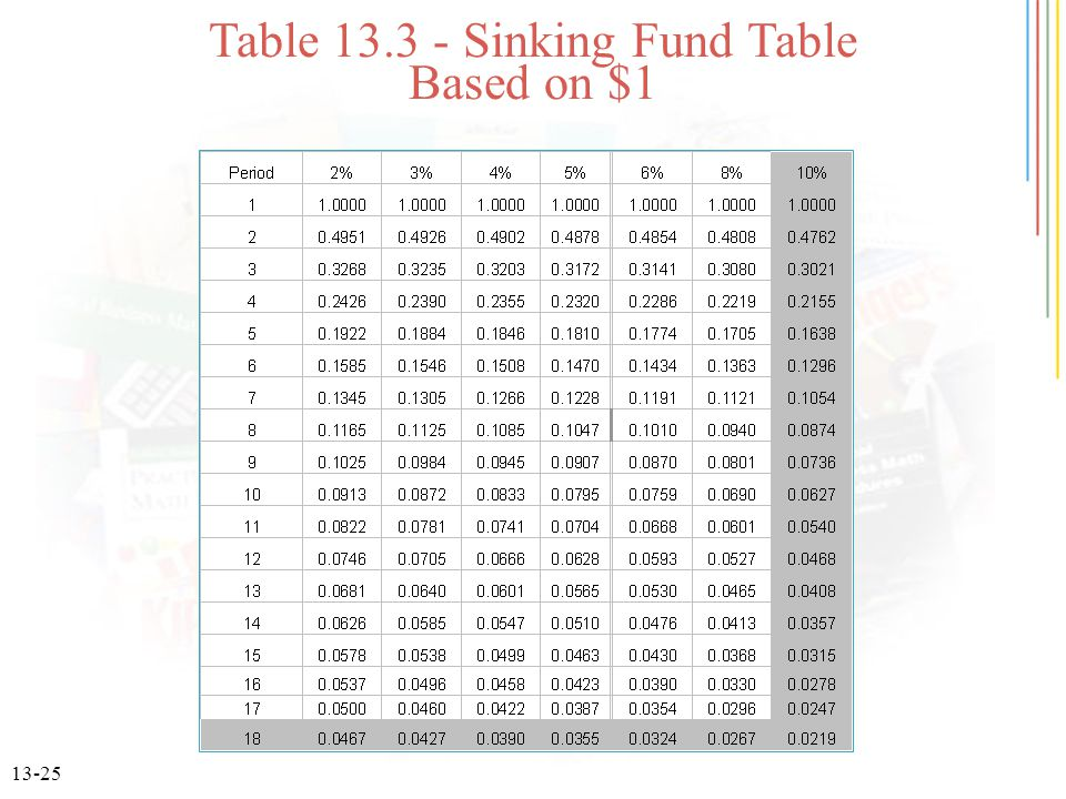 Table 13.3 - Sinking Fund Table Based on $1