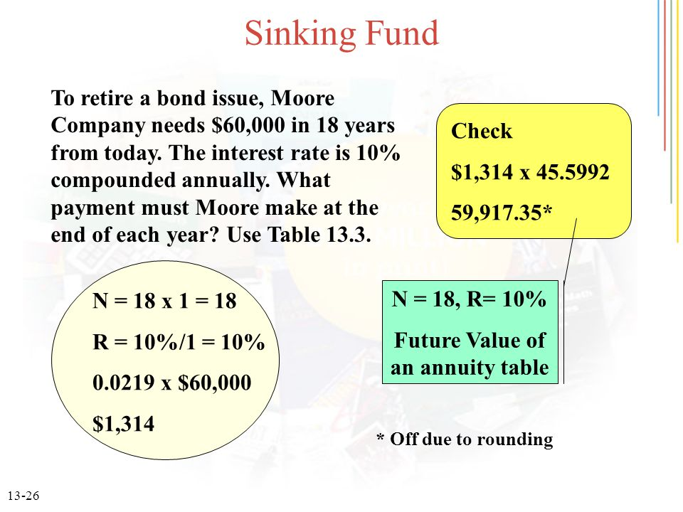 Future Value of an annuity table