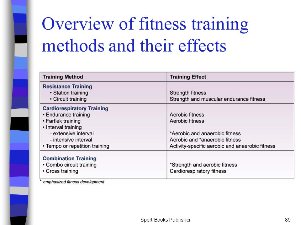 Overview of fitness training methods and their effects