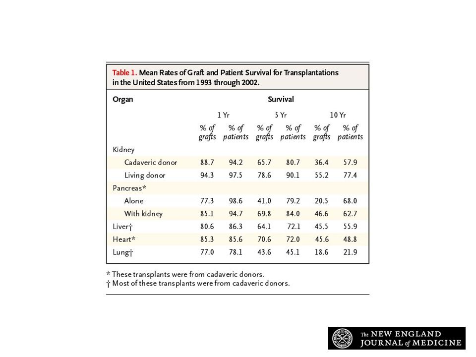 Mean Rates of Graft and Patient Survival for Transplantations in the United States from 1993 through 2002