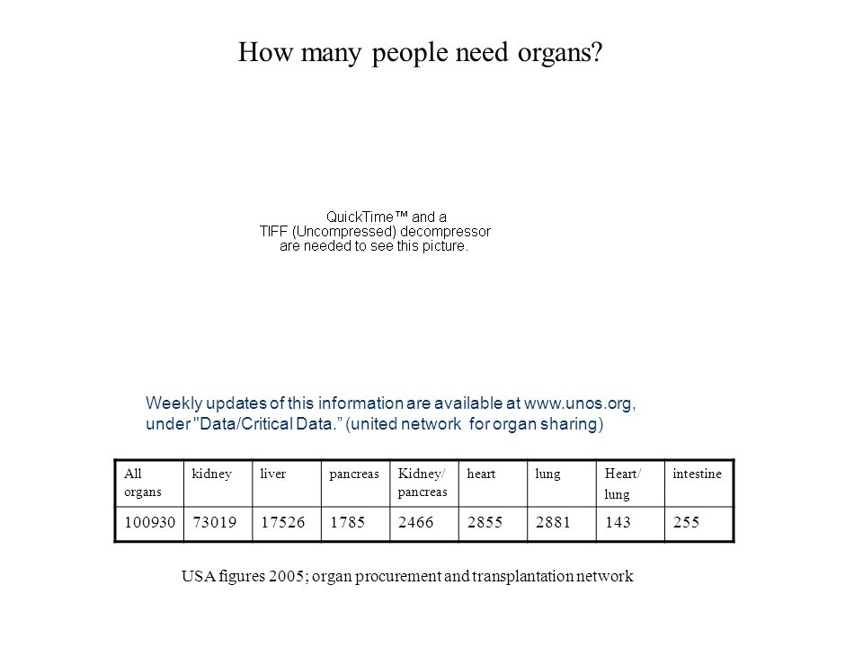 How many people need organs