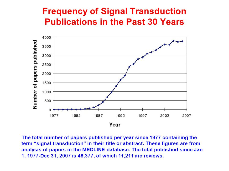 Frequency of Signal Transduction Publications in the Past 30 Years