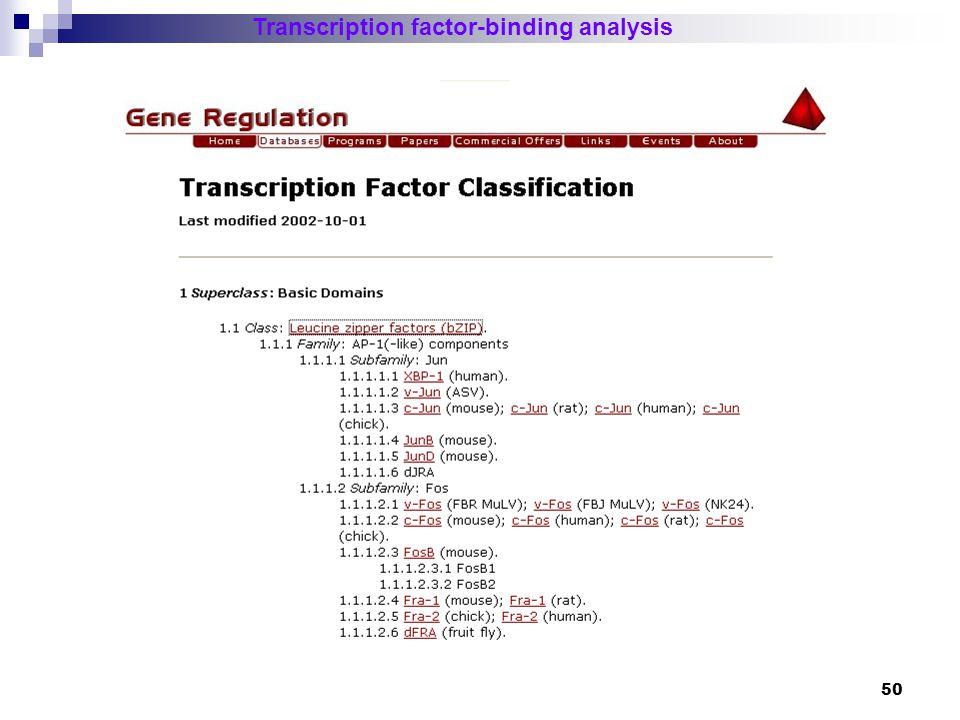 Transcription factor-binding analysis