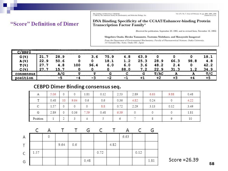 CEBPD Dimer Binding consensus seq.