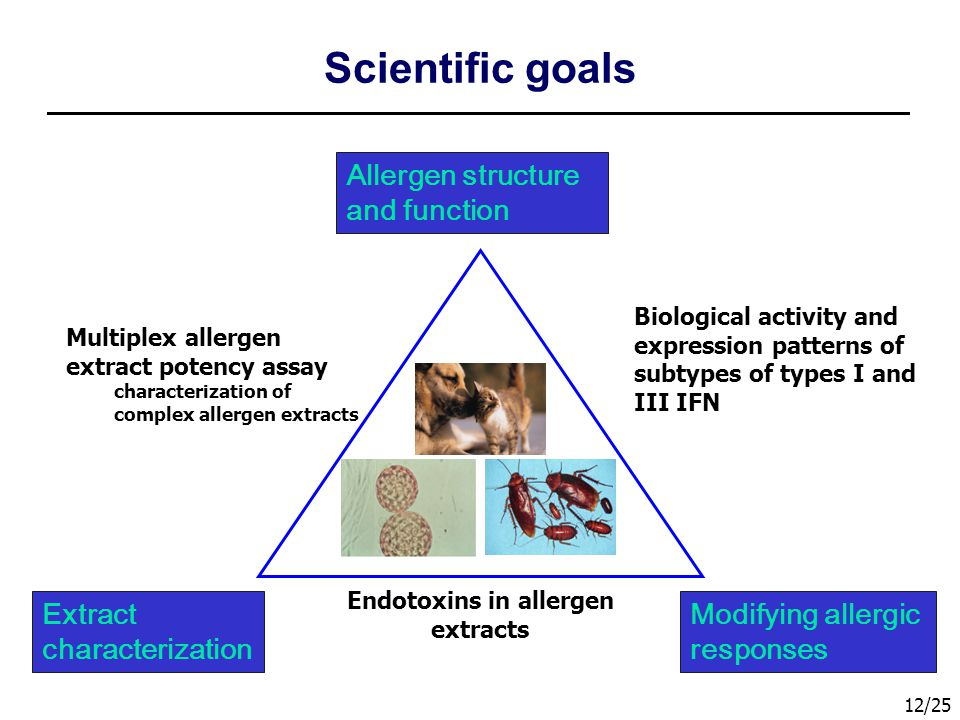 Endotoxins in allergen extracts