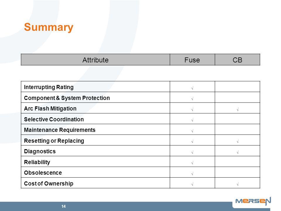 Summary Attribute Fuse CB Interrupting Rating
