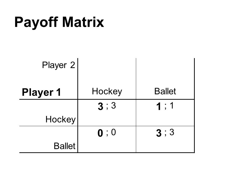 Payoff Matrix Player 2 Player 1 Hockey Ballet 3 ; 3 1 ; 1 0 ; 0