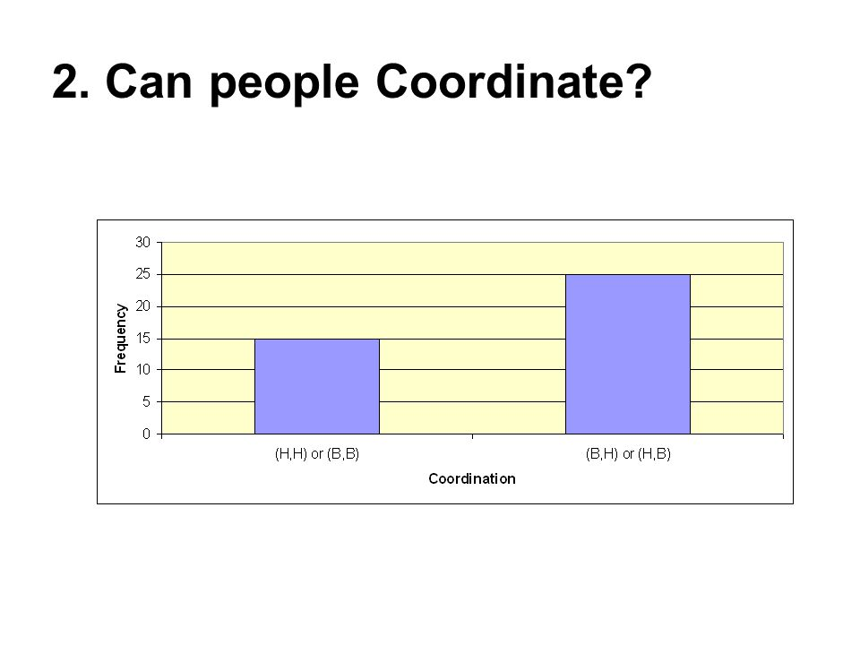 2. Can people Coordinate