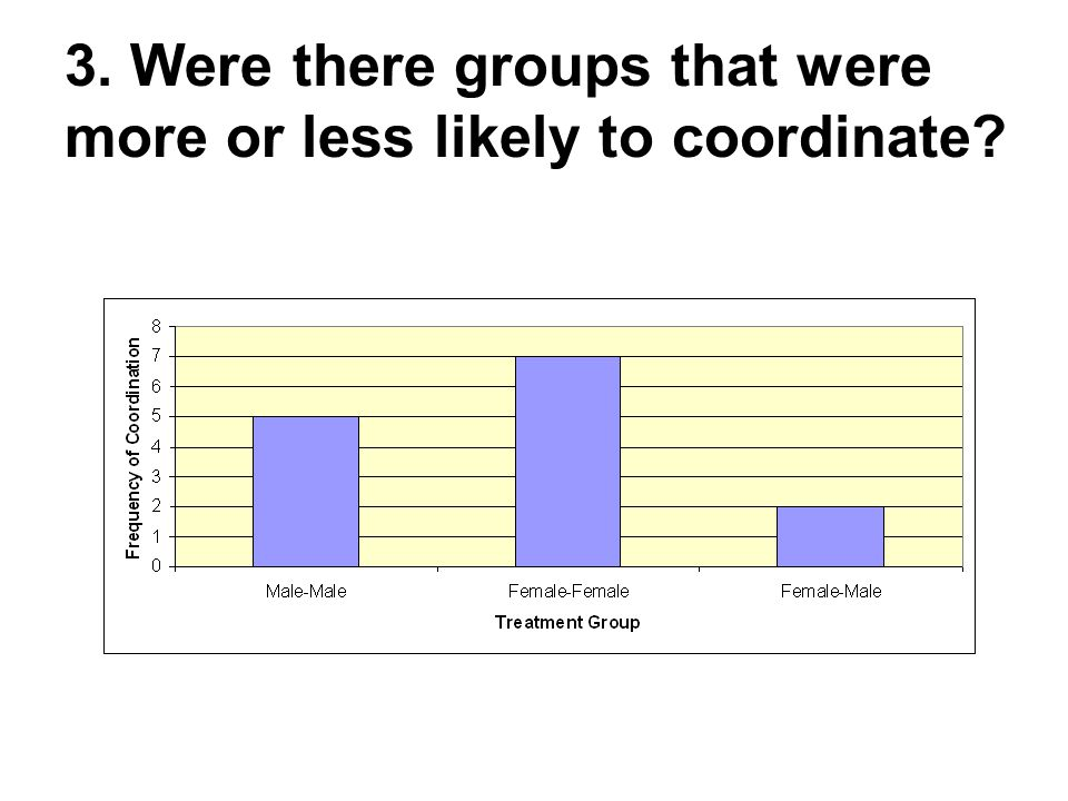 3. Were there groups that were more or less likely to coordinate
