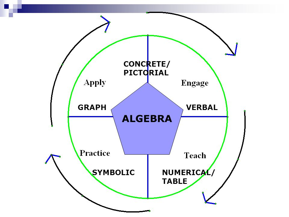 ALGEBRA CONCRETE/ PICTORIAL GRAPH VERBAL SYMBOLIC NUMERICAL/ TABLE