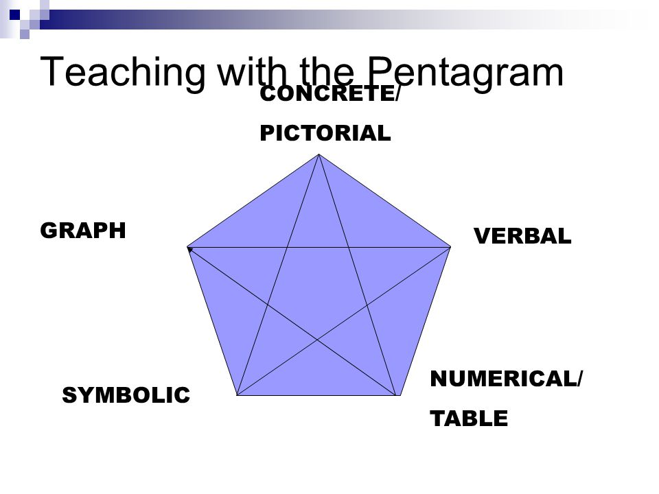 Teaching with the Pentagram