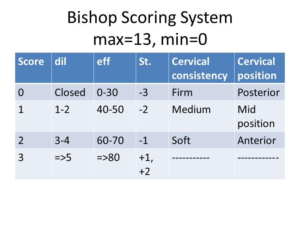 Bishop Scoring System max=13, min=0