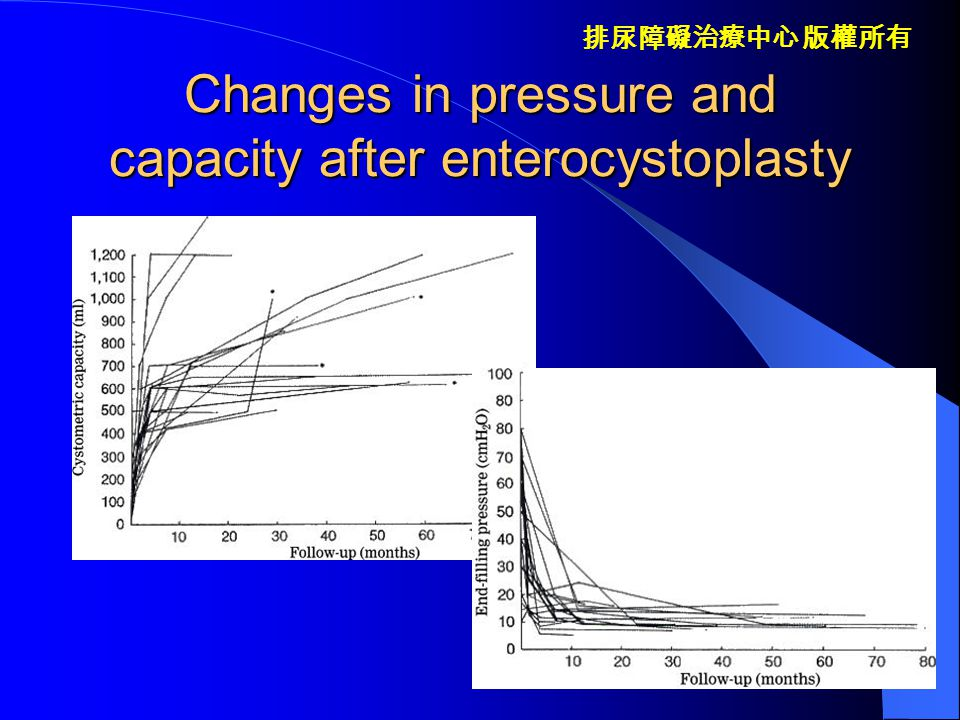 Changes in pressure and capacity after enterocystoplasty