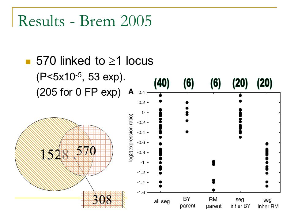 Results - Brem 2005 (6) (20) (40) 1528 570 308 570 linked to 1 locus