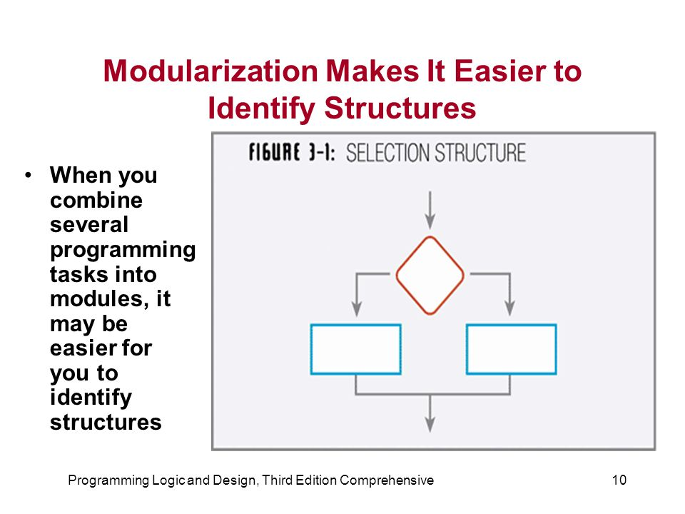 Modularization Makes It Easier to Identify Structures