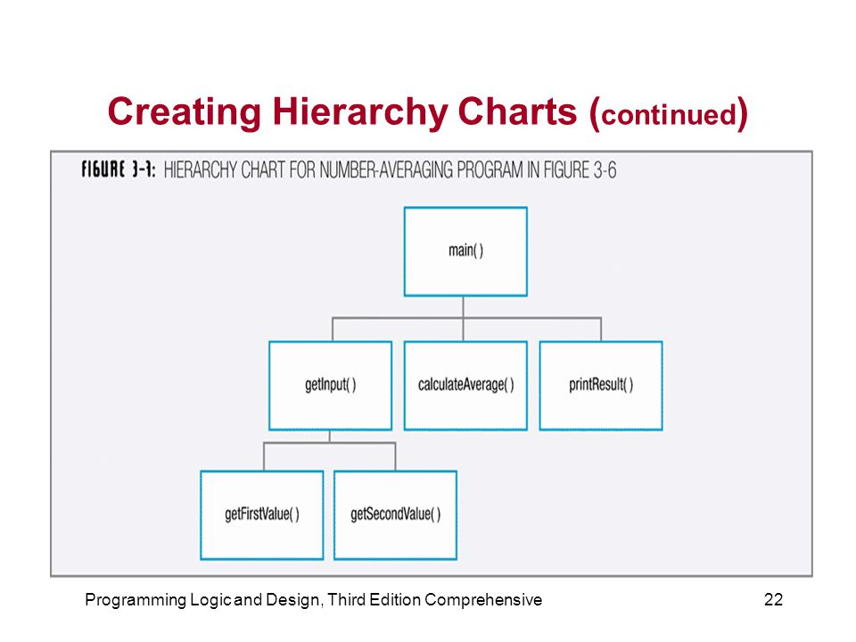 Creating Hierarchy Charts (continued)