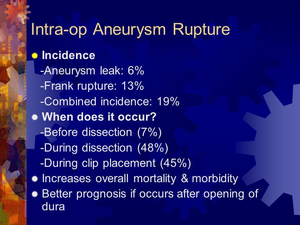 Intra-op Aneurysm Rupture