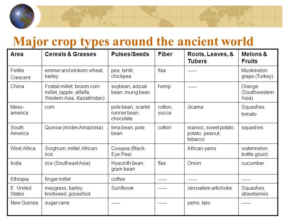 Major crop types around the ancient world