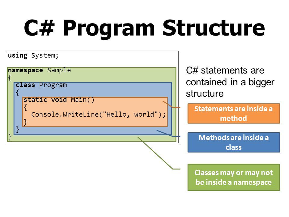 C# Program Structure C# statements are contained in a bigger structure