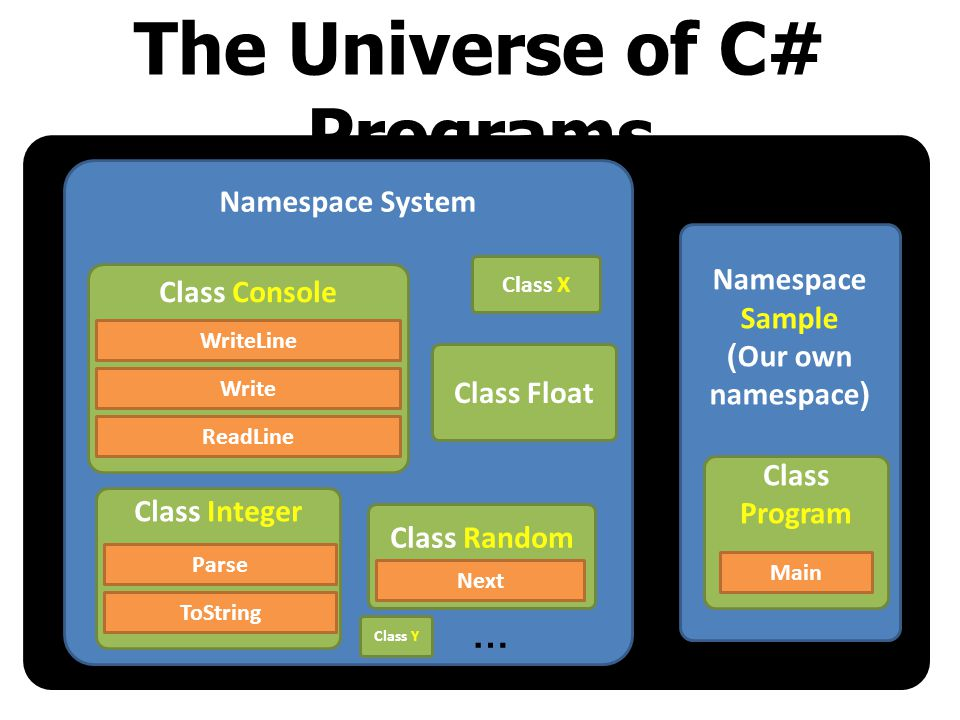 The Universe of C# Programs