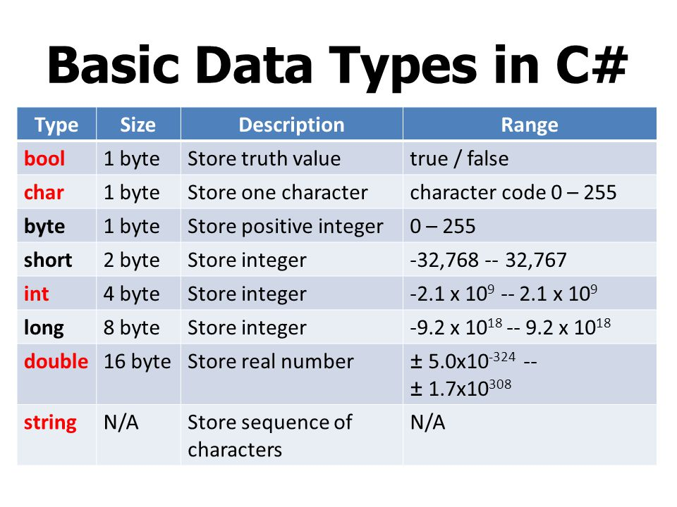 Basic Data Types in C# Type Size Description Range bool 1 byte