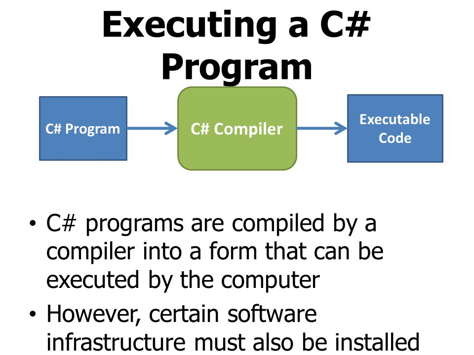 Executing a C# Program C# Compiler. C# Program. Executable Code.