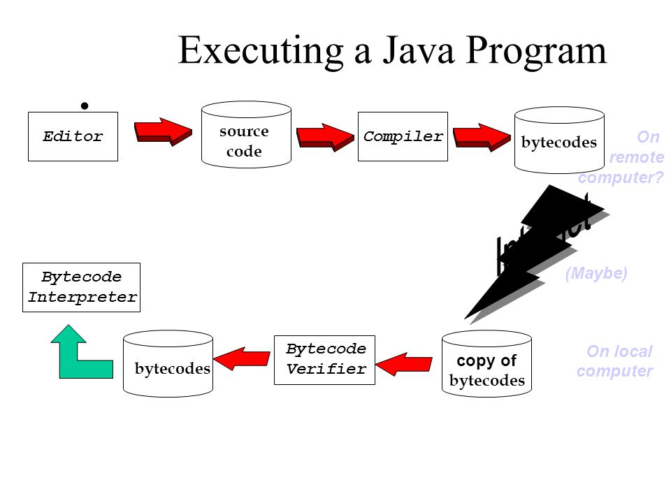 Executing a Java Program