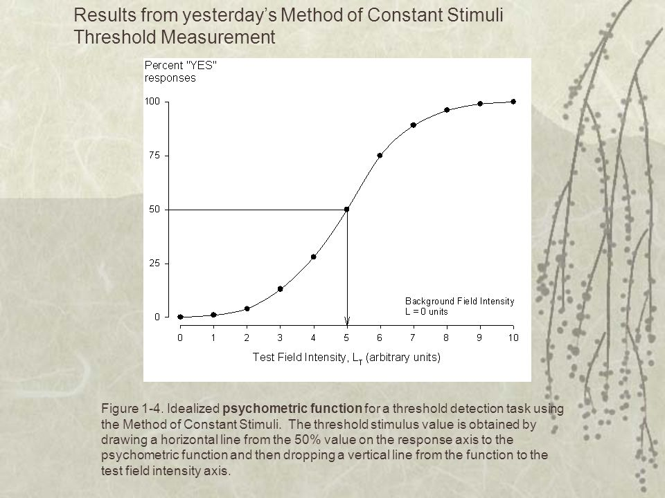 Results from yesterday's Method of Constant Stimuli Threshold Measurement