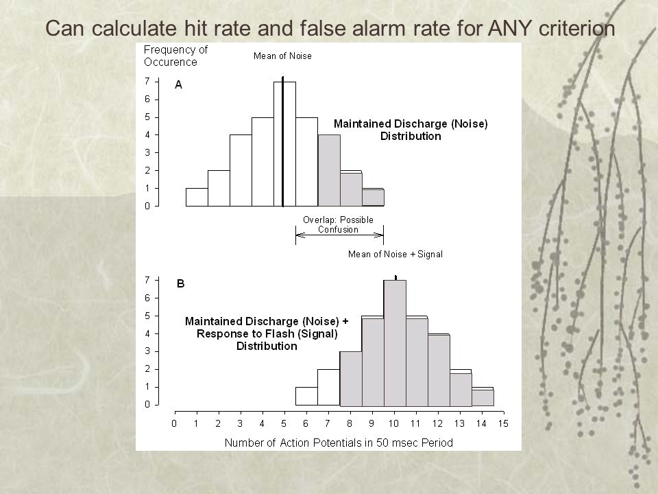 Can calculate hit rate and false alarm rate for ANY criterion