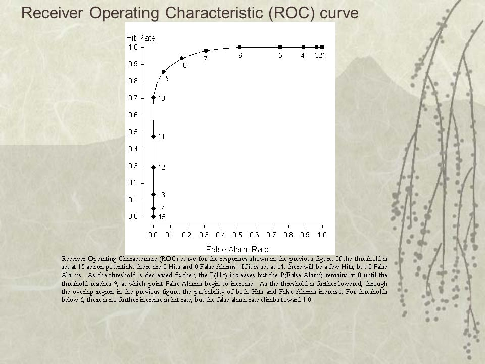 Receiver Operating Characteristic (ROC) curve