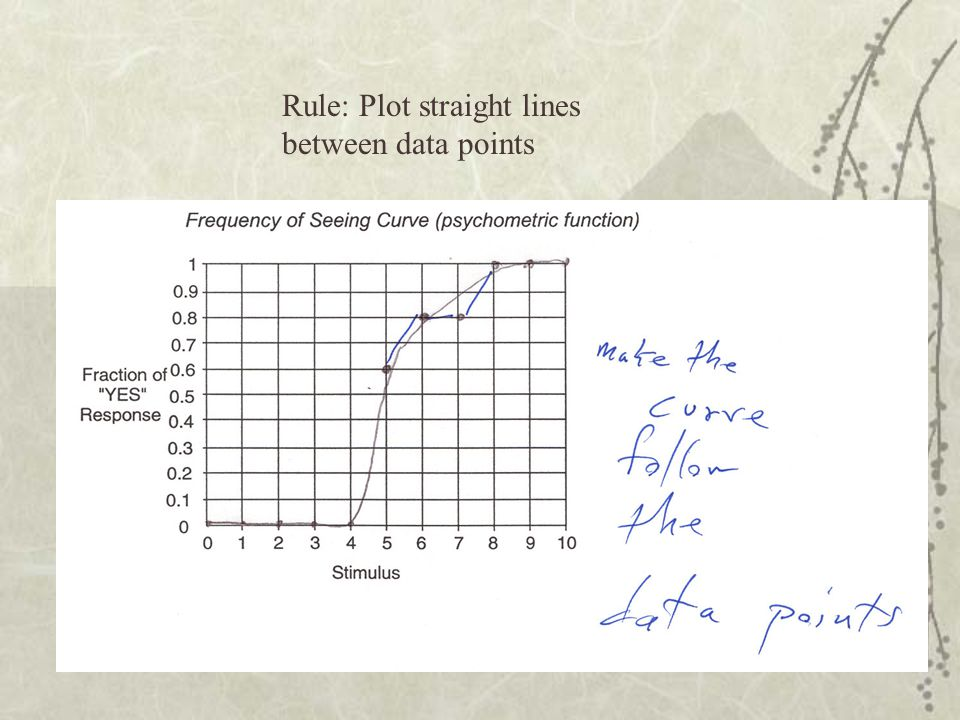 Rule: Plot straight lines between data points