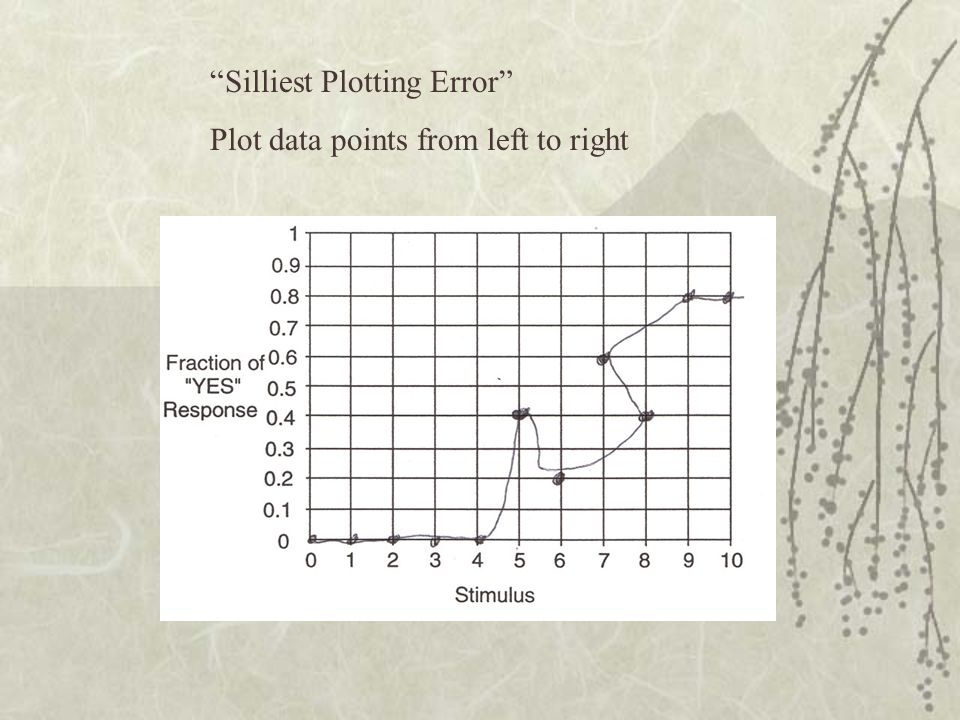 Silliest Plotting Error